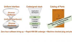 I-USHER: Interfaces to Unlock the Specialized HardwarE Revolution