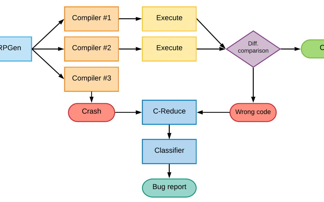 Finding Bugs in C and C++ Compilers using YARPGen