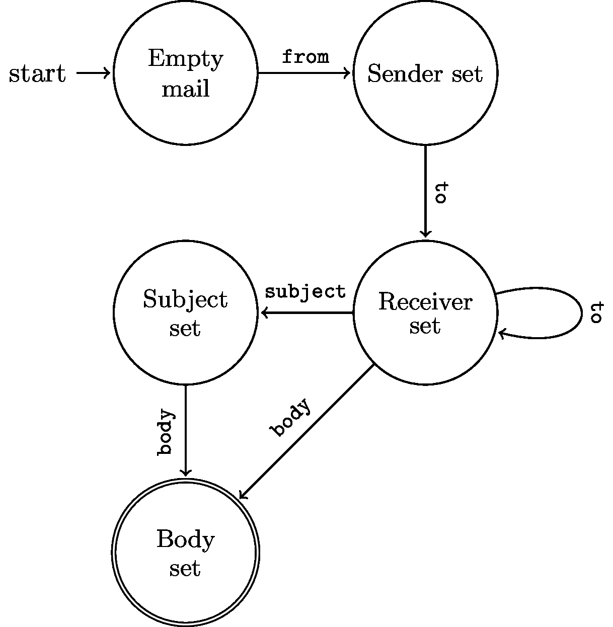 `MailBuilder` protocol as finite state machine