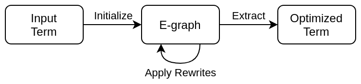 Equality saturation takes an input terms, rewrites it using an e-graph, and extracts the best equivalent term.