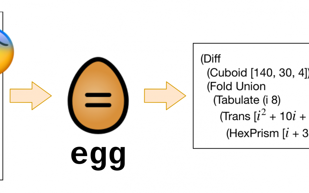 Fast and Extensible Equality Saturation with egg